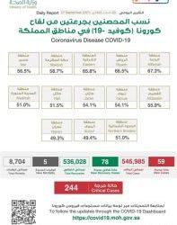 أمانة الشرقية تنفذ 1265 جولة رقابية وتضبط 58 مخالفة في الأسواق والمراكز التجارية أمس الأحد